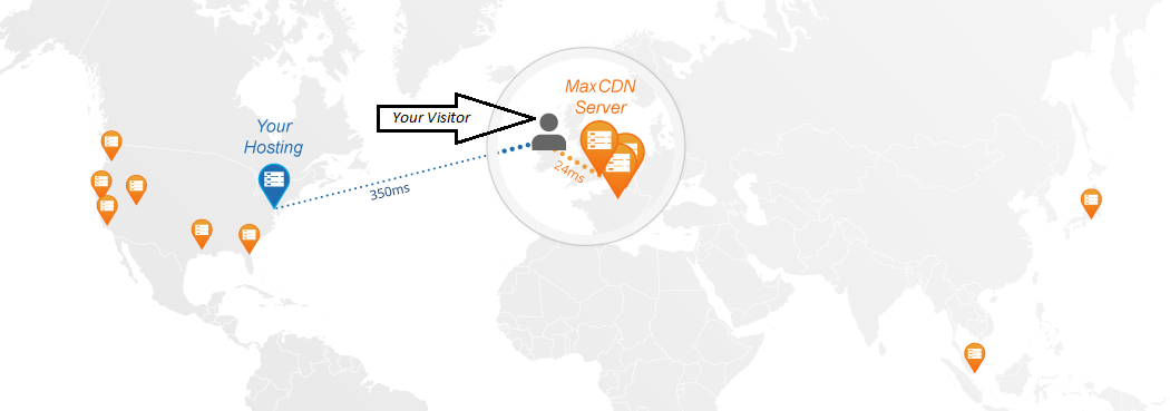 MaxCDN Best Content Delivery Network