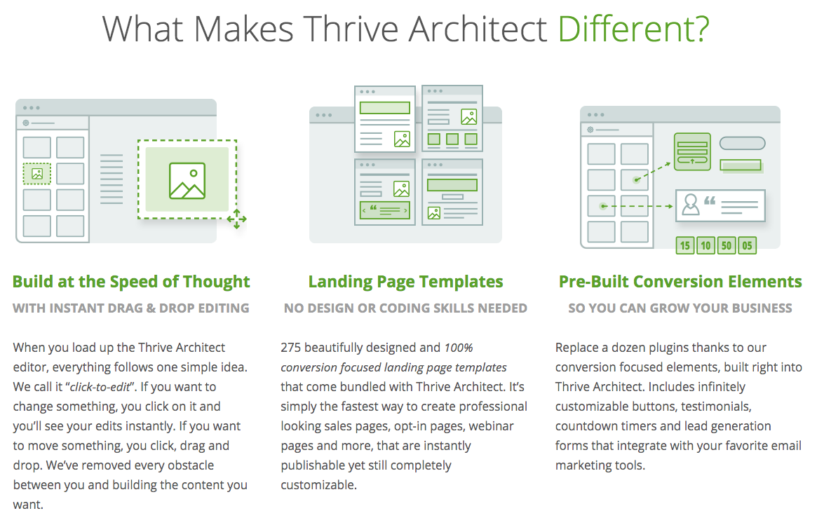 Thrive Arhcitect WordPress Landing Page Builder